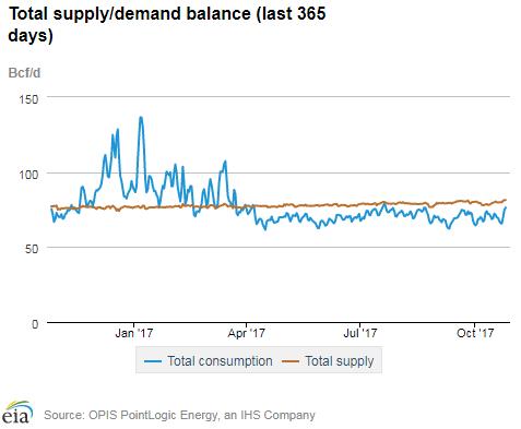 Natural Gas Export Stocks
