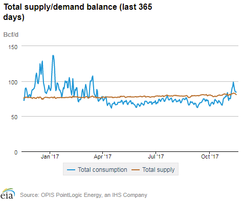 Oil Natural Gas Pipeline Stocks