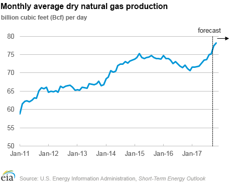 Natural Gas Prices Chicago