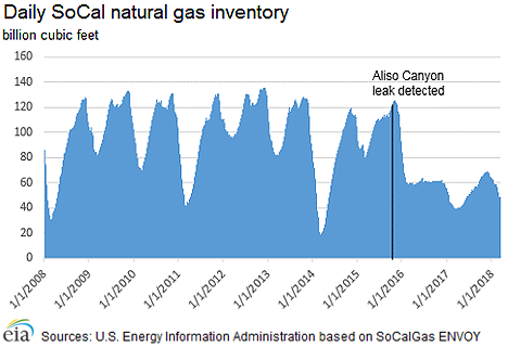 storage injections at SoCalGas