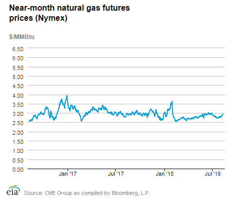 Canada Natural Gas Production Eia