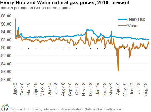 U S  Energy Information Administration (EIA) - Issuestrends