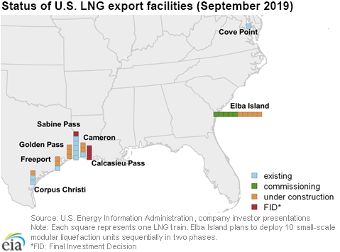 Status of U.S. LNG export facilities (September 2019)