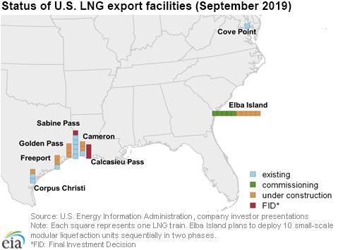 Status of U.S. LNG export facilities (September 2019)