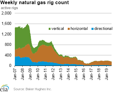 Weekly natural gas rig count and average Henry Hub