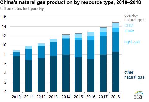 Добыча природного газа в Китае