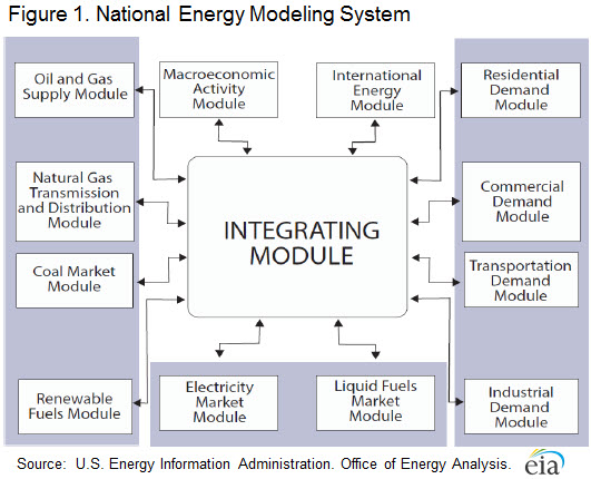 Diagram of NEMS Model