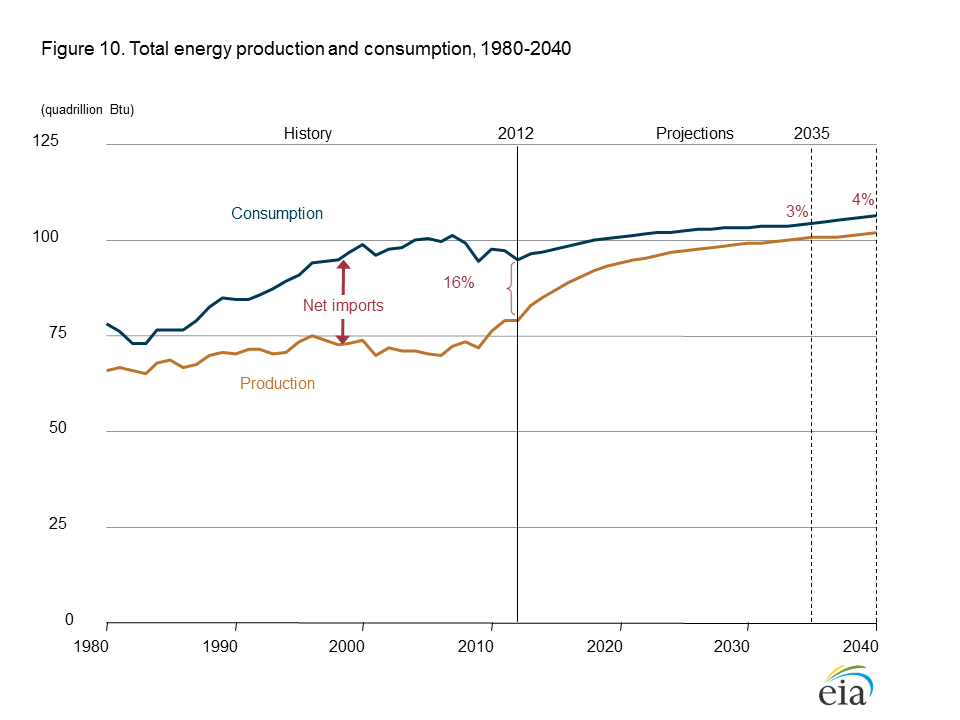 Net imports of energy decline both in absolute terms and as a share of total U.S. energy consumption