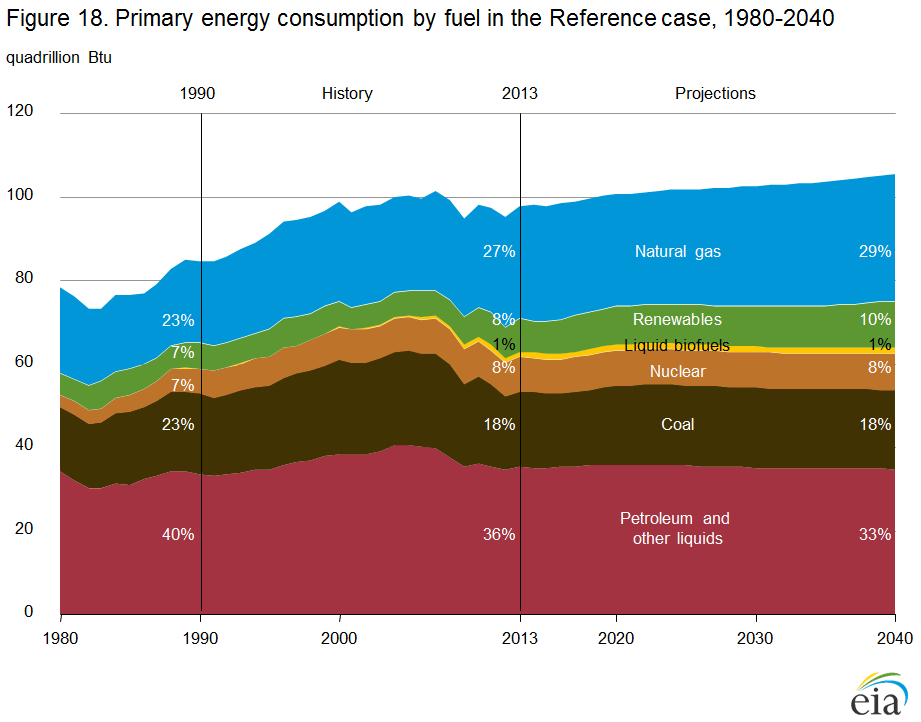 line graph showing liquid fuels consumption by sector, 1980-2040 in million barrels per day