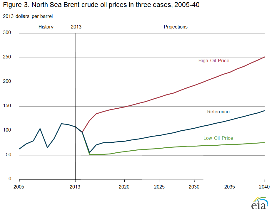 line graph showing world oil prices in three cases, 2005-2040)