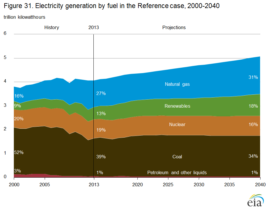 Chart showing age and capacity of electric generators in 2012 by fuel type. Source, EIA Form EIA-860 and EIA-860M
