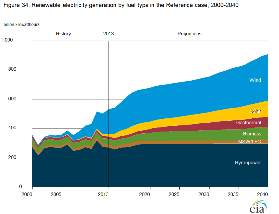 Area chart showing: Electricity generation from non-hydropower renewable sources, 1990-2040. Source: Energy Information Administration