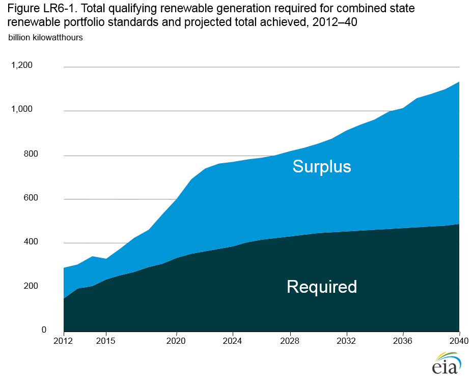 Area chart showing: Total qualifying renewable generation required for combined state renewable portfolio standards and projected total achieved, 2012–40 (billion kilowatthours). Source: Energy Information Administration