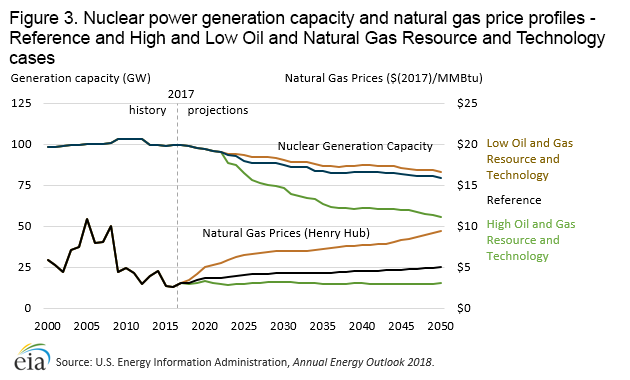 Nuclear Power Outlook