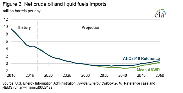 Analysis of Projected Crude Oil Production in the Arctic