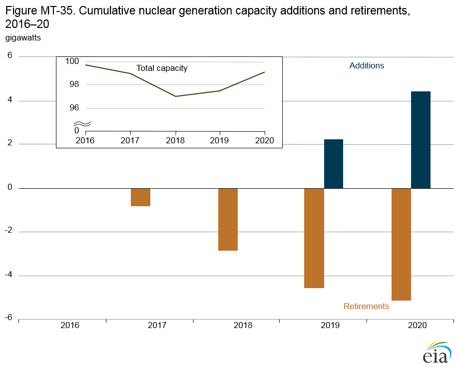 Figure MT-35 Nuclear electricity generation in four cases, 1995-2040, as described in linked Annual Energy Outlook 2014