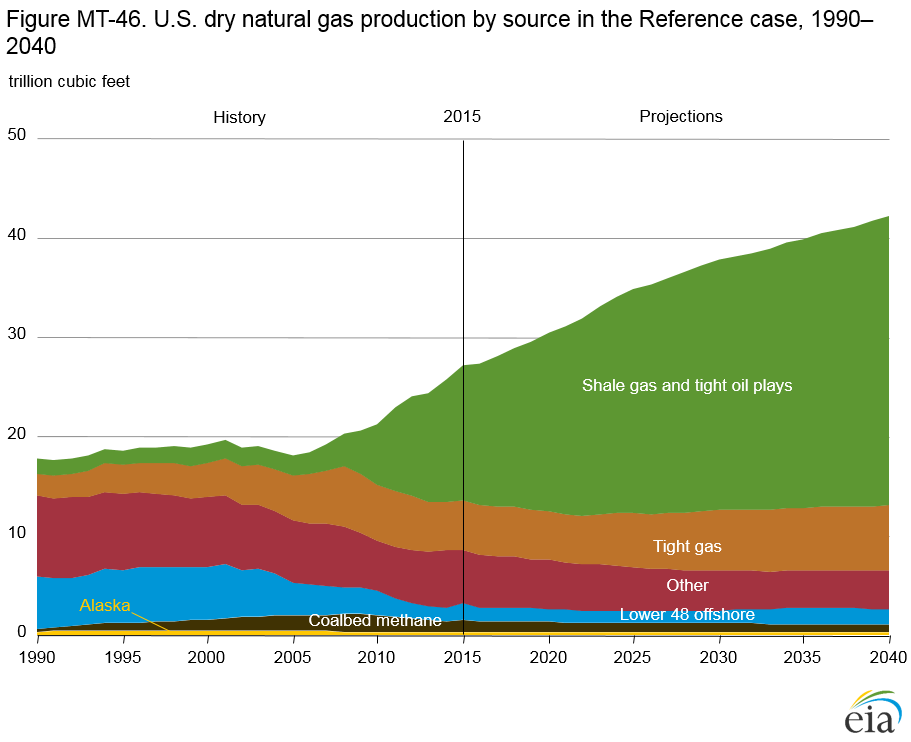 Natural Gas Production Forecast Canada