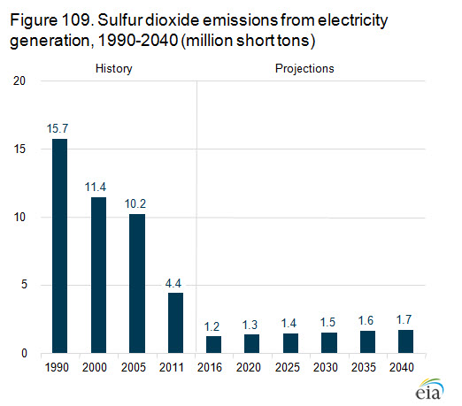 chart showing sulfur dioxide emissions from electricity generation
