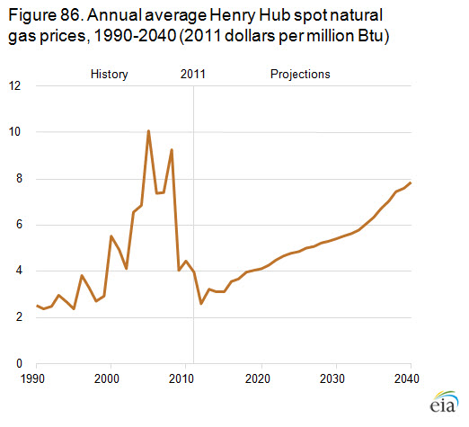 Annual average Henry Hub spot prices