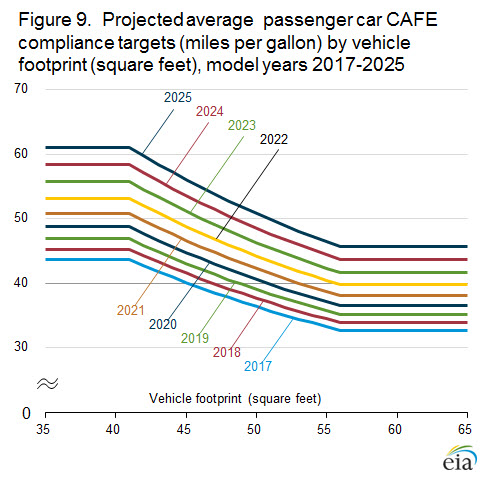 chart projected average passenger car CAFE compliance targets (miles per gallon) by vehicle footprint (square feet), model years 2017-2025