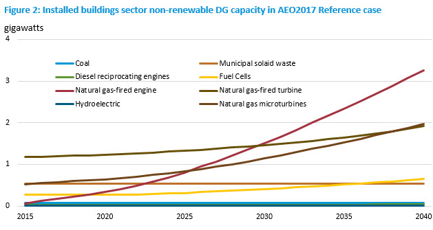 EIA - Distributed Generation in Buildings