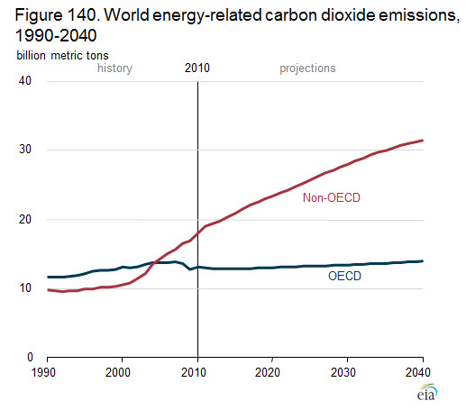 Bar graph showing projected greenhouse gas emissions over the next two decades growing faster for non-OECD countries than for OECD countries.