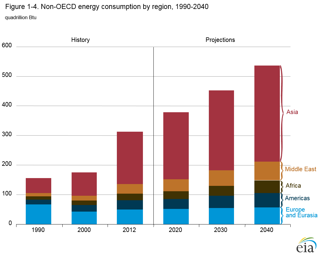 What are the reasons behind the expected rise in energy cost?