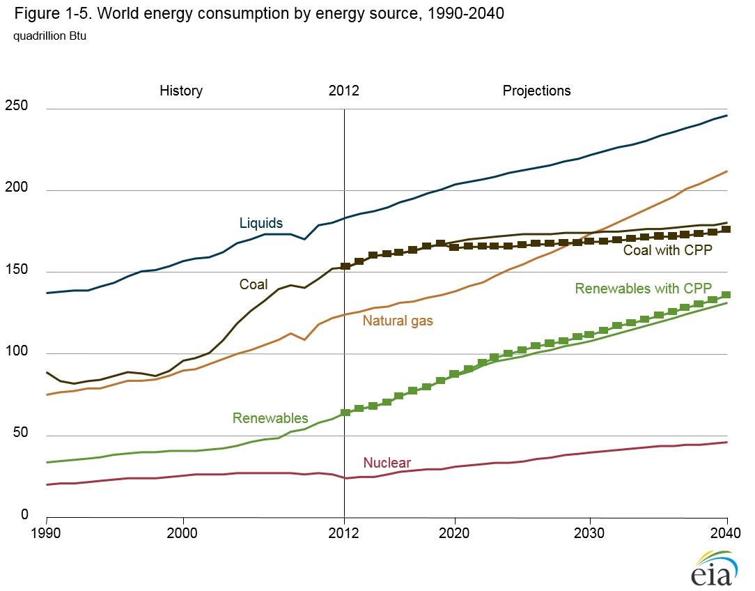 Energy Outlook 2016-World energy demand and economc outlook - Energy ...