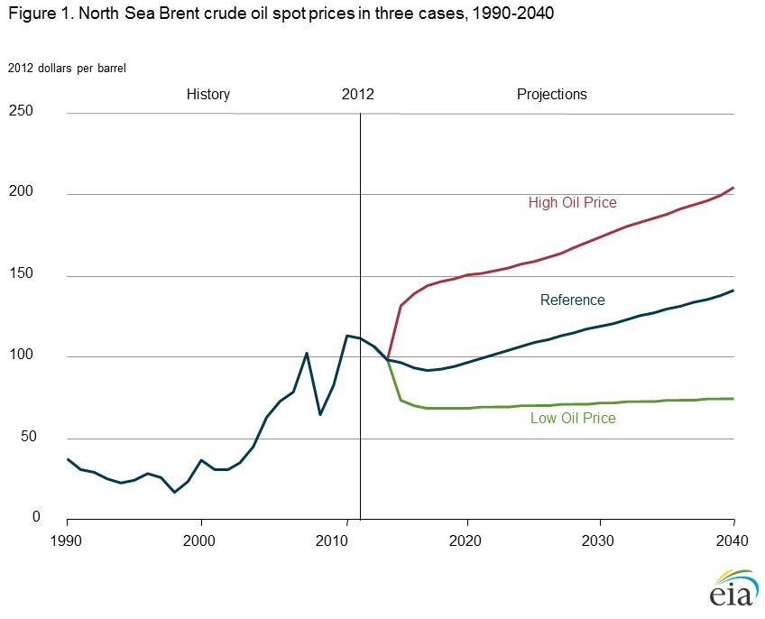 Eia Long Term Natural Gas Price Forecast