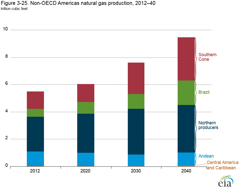 Natural Gas Production Triples