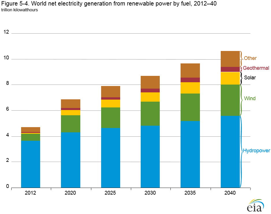 Figure 5-4. World net electricity generation from renewable power by ...