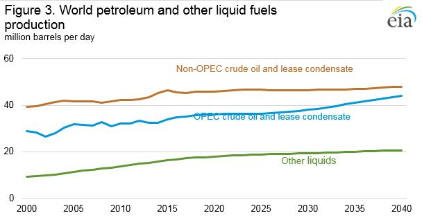 Figure ES3. World petroleum and other liquid fuels production