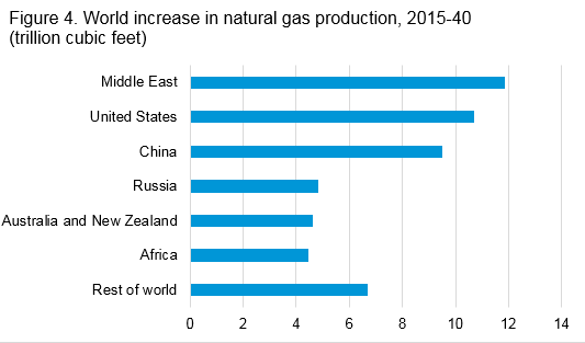 Figure ES4. World increase in natural gas production, 2015–50.