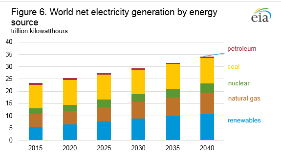 Figure ES6. World net electricity generation by energy source