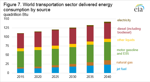 Figure ES7. World transportation sector delivered energy consumption by energy source