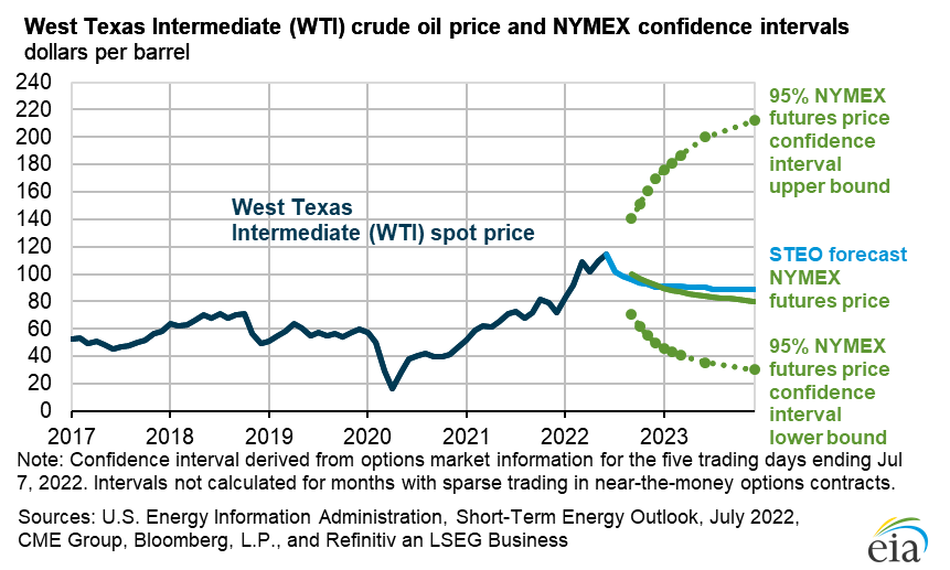 West Texas Intermediate (WTI) crude oil price