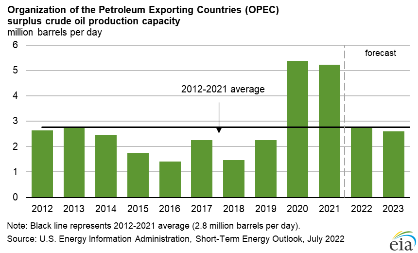 Image result for est oil reserves opec 2019