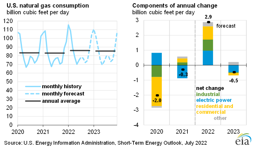 Short Term Energy Outlook U S Energy Information