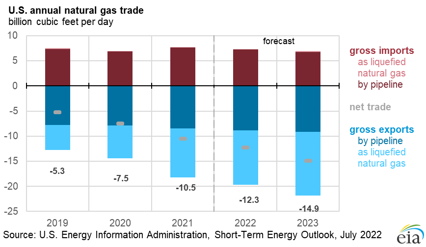 http://www.eia.gov/forecasts/steo/images/Fig27.png