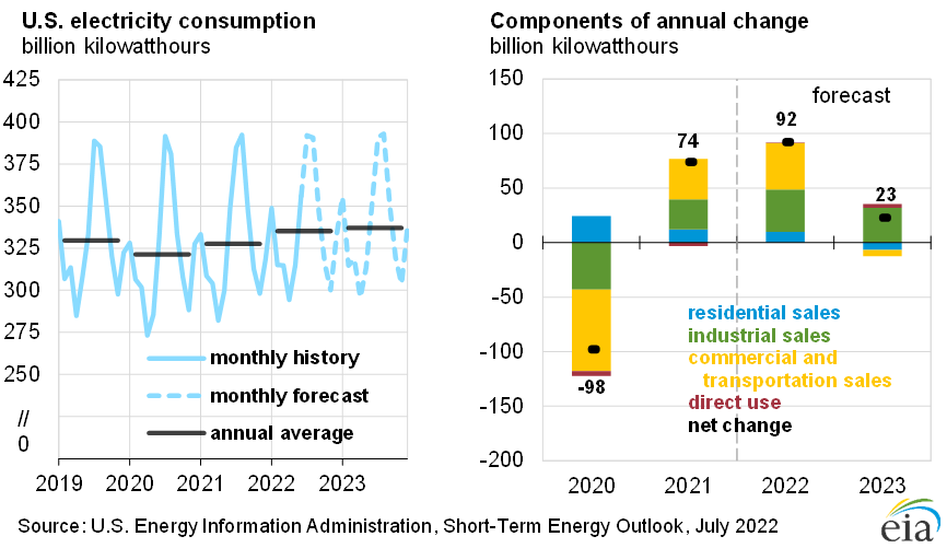 http://www.eia.gov/forecasts/steo/images/Fig32.png