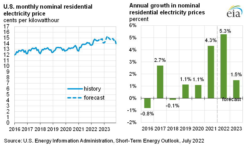 U.S. residential electricity price