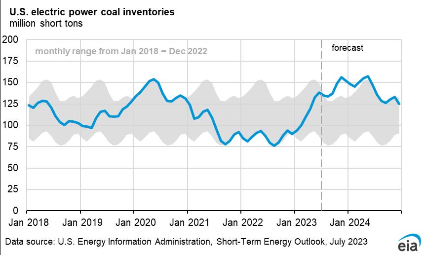 Short-Term Energy Outlook - U S  Energy Information