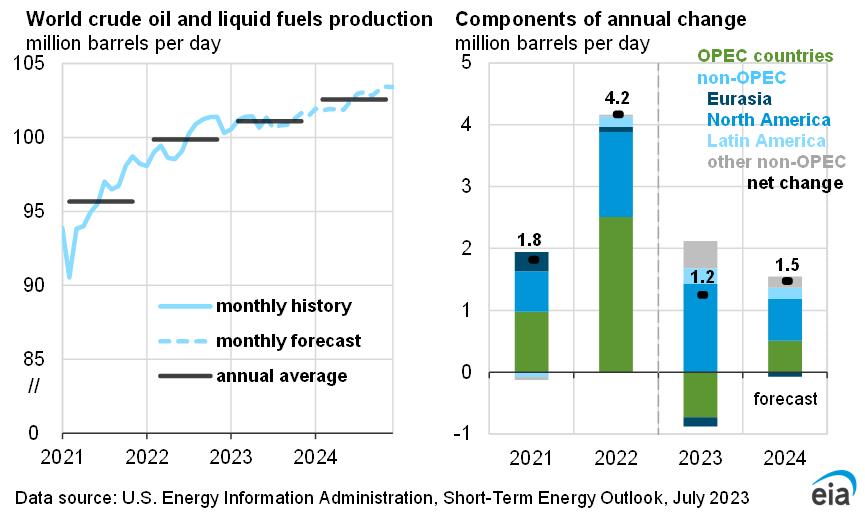 U S  Energy Information Administration (EIA) - Markets