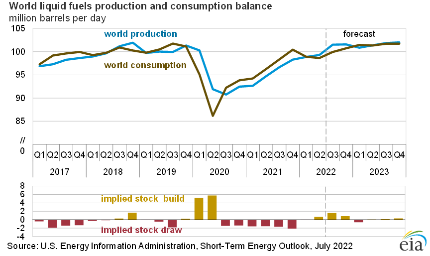 World liquid fuels production and consumption balance