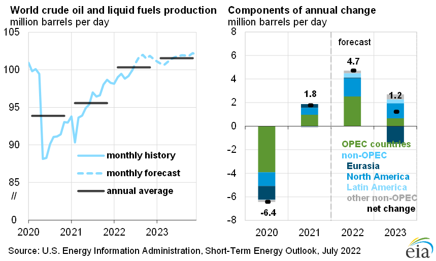 Figure 10: World Consumption and Non-OPEC Production