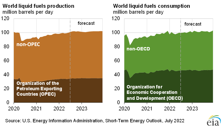 Figure 11: OPEC Surplus Crude Oil Production Capacity