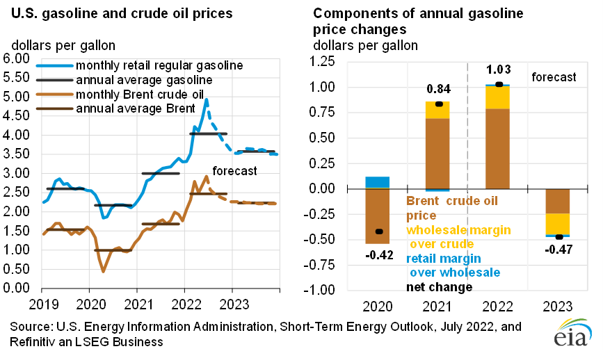 Figure 2: U.S. Gasoline and Crude Oil Prices