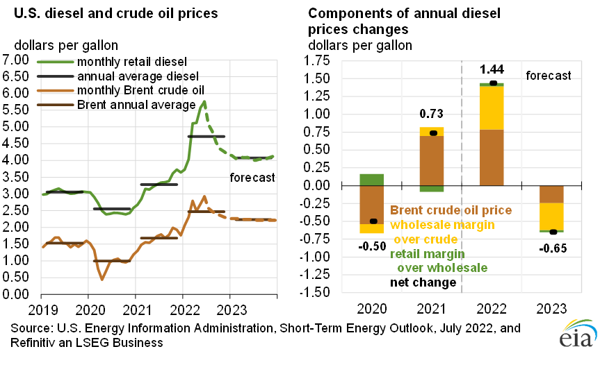 Figure 3: U.S. Diesel Fuel and Crude Oil Prices