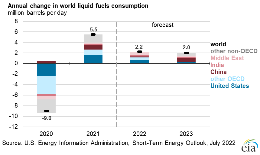 Figure 9: Non-OPEC Crude Oil and Liquid Fuels Production Growth