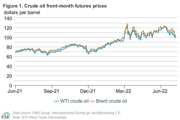 Figure 1: Historical crude oil front month futures prices